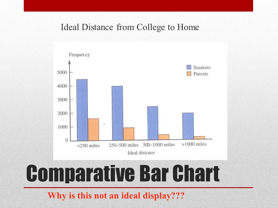 Comparative Bar Chart Ideal Distance from College to Home Why is this not an ideal display