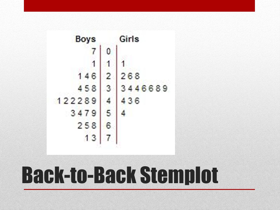 Back-to-Back Stemplot