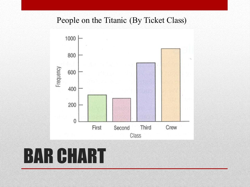 BAR CHART People on the Titanic (By Ticket Class)