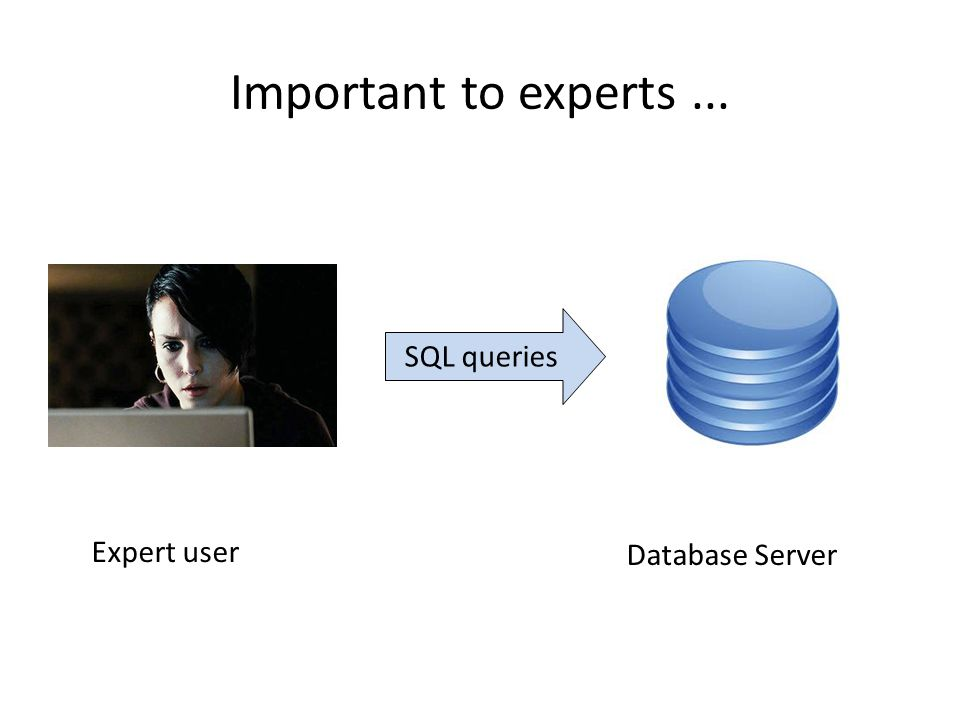 Well-behaved case: Conjunctive Queries Unsettling thought: this query is a database.