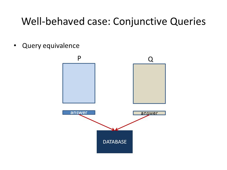 Well-behaved case: Conjunctive Queries Query equivalence P answer Q DATABASE