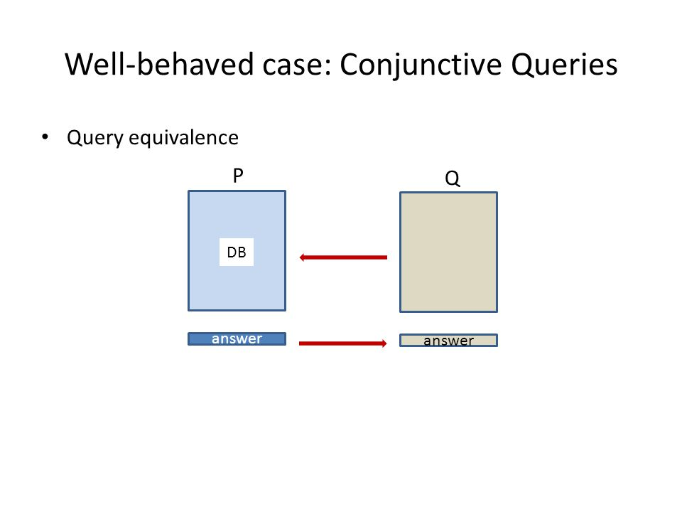 Well-behaved case: Conjunctive Queries Query equivalence P answer Q DB