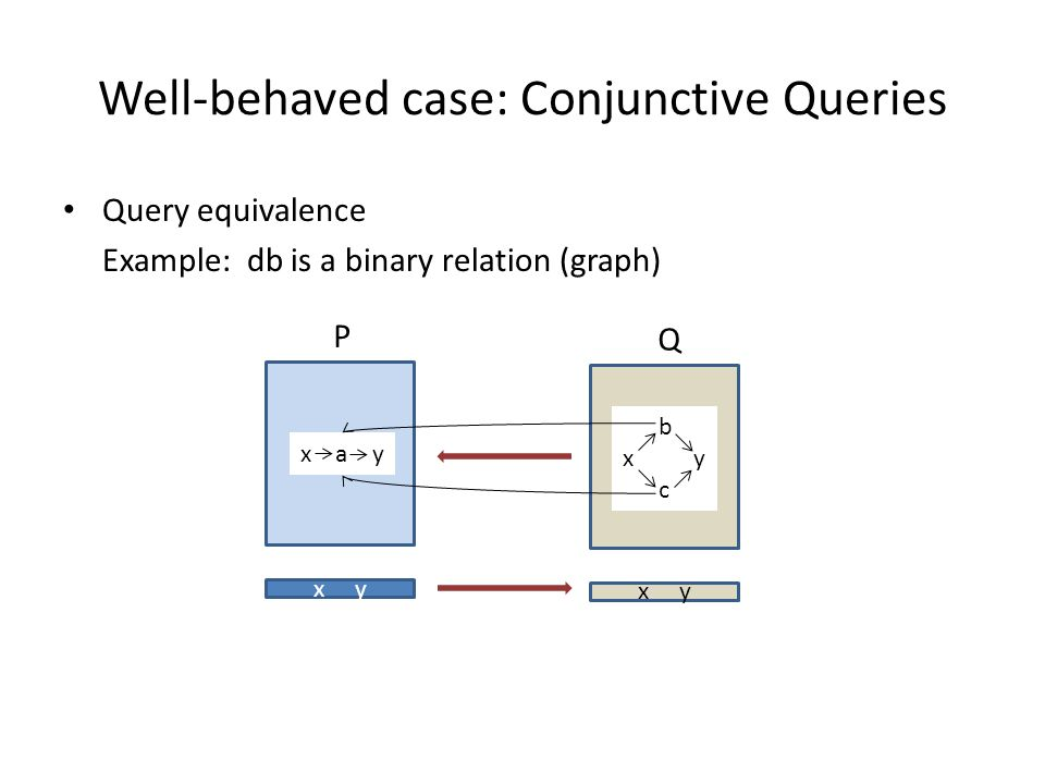 Well-behaved case: Conjunctive Queries Query equivalence Example: db is a binary relation (graph) P x y Q x a y b x y c