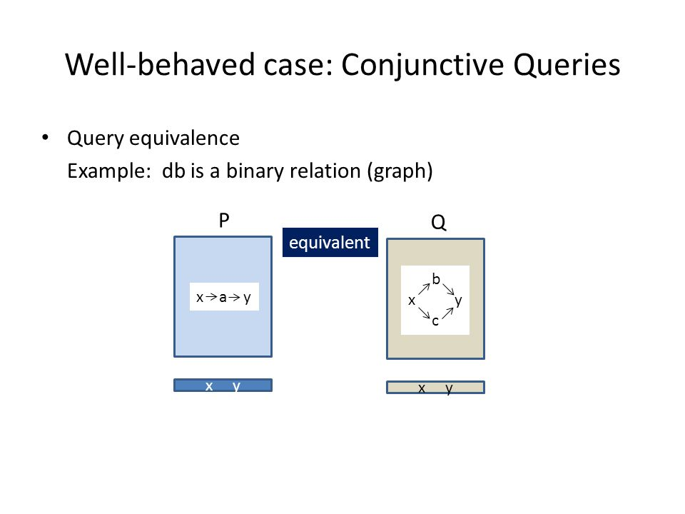 Well-behaved case: Conjunctive Queries Query equivalence Example: db is a binary relation (graph) P x y Q x a y b x y c equivalent