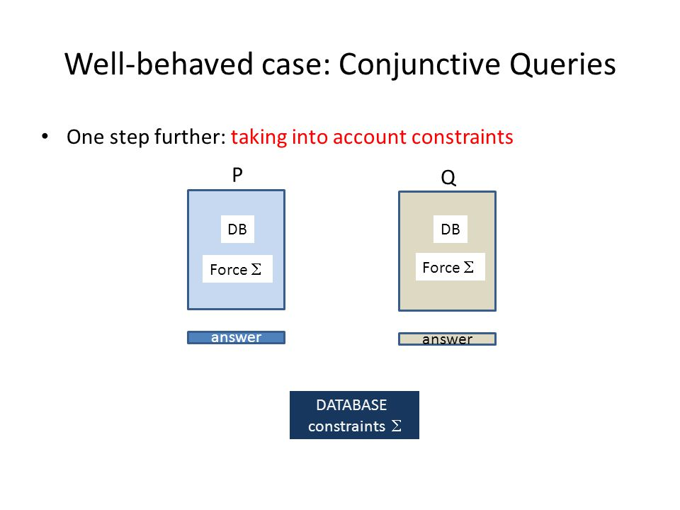 Well-behaved case: Conjunctive Queries One step further: taking into account constraints P answer Q DATABASE constraints DB Force