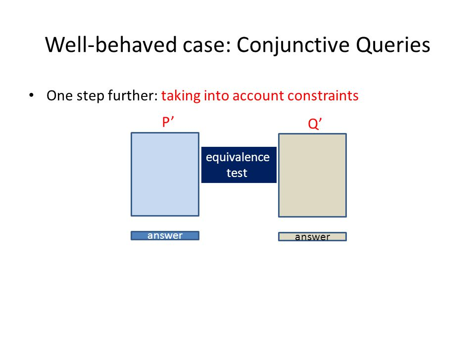 Well-behaved case: Conjunctive Queries One step further: taking into account constraints P answer Q equivalence test