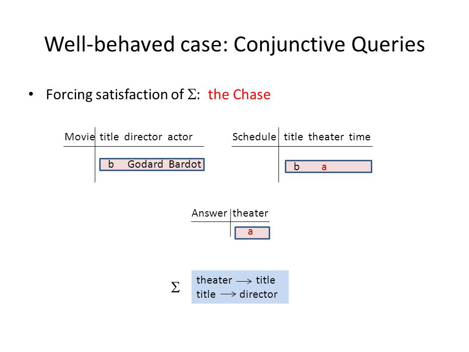 Well-behaved case: Conjunctive Queries Forcing satisfaction of : the Chase Movie title director actorSchedule title theater time Answer theater a b Godard Bardot b a theater title title director