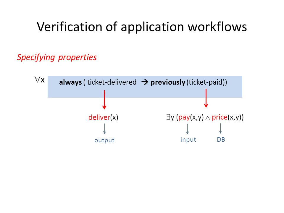 Verification of application workflows Specifying properties deliver(x) y (pay(x,y) price(x,y)) x input DB output always ( ticket-delivered previously (ticket-paid))