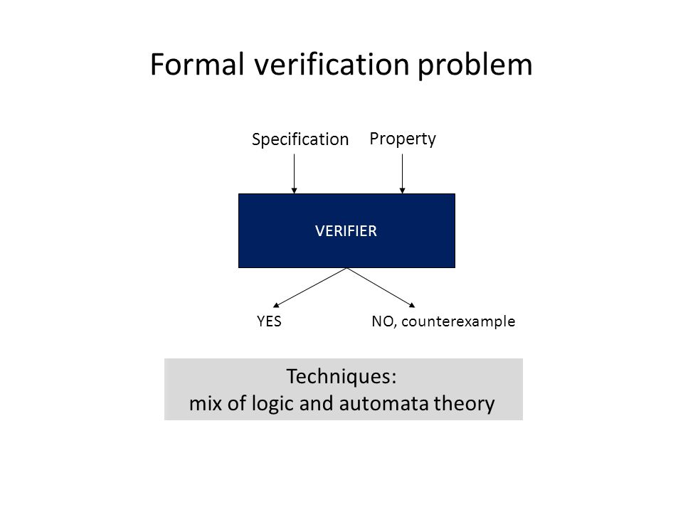 Formal verification problem VERIFIER Specification YES NO, counterexample Good news: Can automatically verify significant classes of applications Property Techniques: mix of logic and automata theory