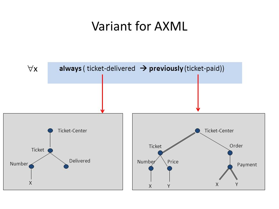 Variant for AXML Every delivered ticket has been previously paid in the correct amount always ( ticket-delivered previously (ticket-paid)) Mail-Order-Center Order CustomerProduct X YZ Price Y Z Ticket-Center Order Payment X Ticket Price X Y Number Y x Ticket X Delivered Ticket-Center Number x