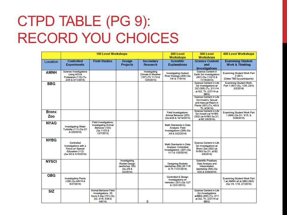 CTPD TABLE (PG 9): RECORD YOU CHOICES