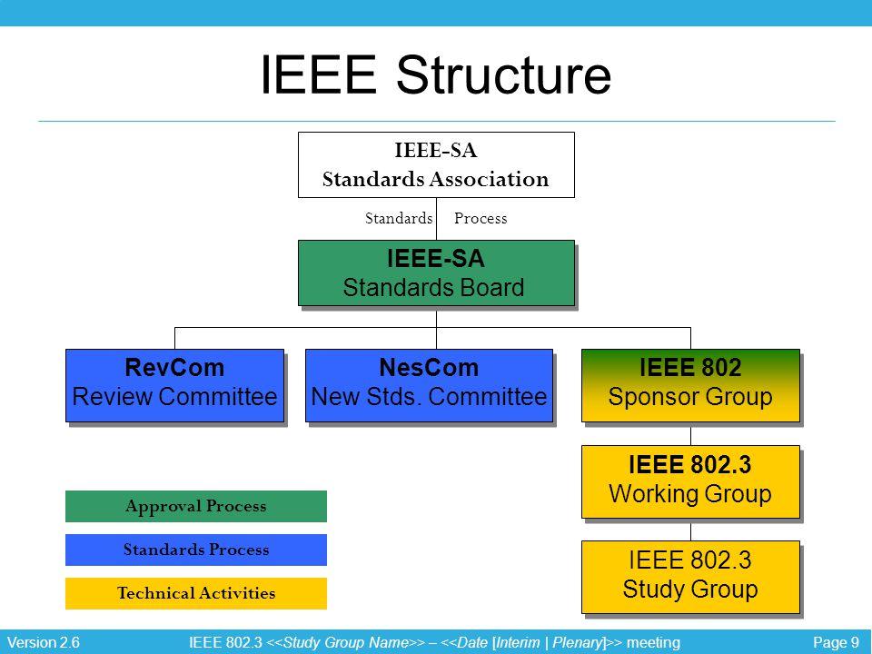 Page 9 IEEE 802.3 > – > meeting Version 2.6 IEEE Structure IEEE-SA Standards Board IEEE-SA Standards Board IEEE 802 Sponsor Group IEEE 802 Sponsor Group NesCom New Stds.