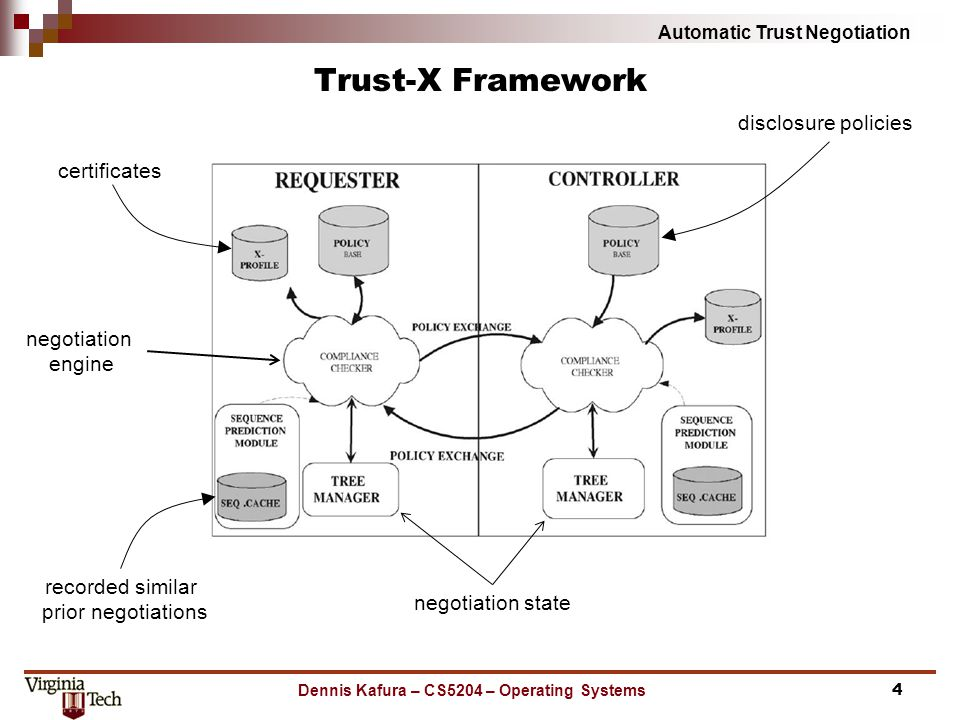Automatic Trust Negotiation Trust-X Framework Dennis Kafura – CS5204 – Operating Systems4 certificates disclosure policies negotiation engine negotiation state recorded similar prior negotiations