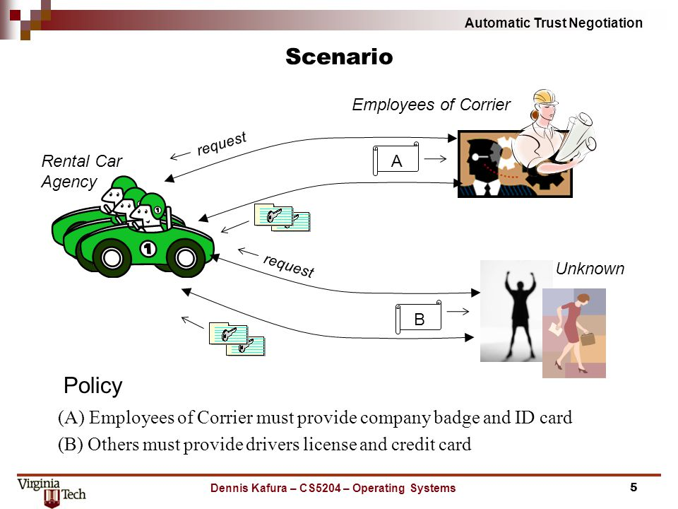 Automatic Trust Negotiation Scenario (A) Employees of Corrier must provide company badge and ID card (B) Others must provide drivers license and credit card Dennis Kafura – CS5204 – Operating Systems5 Rental Car Agency Employees of Corrier Unknown request Policy AB request