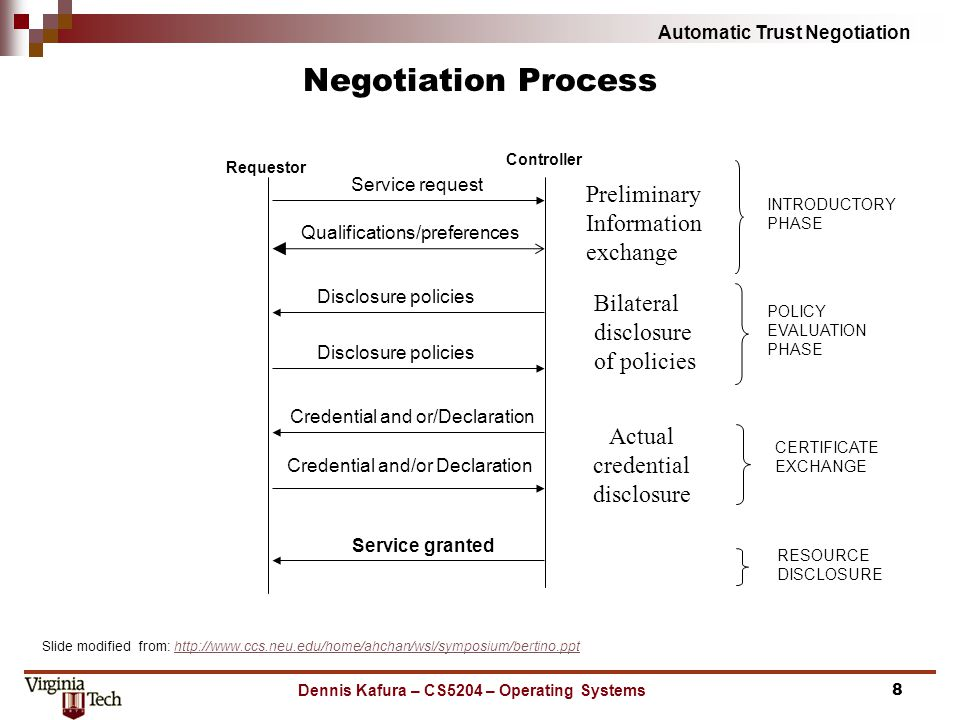 Automatic Trust Negotiation Negotiation Process Dennis Kafura – CS5204 – Operating Systems8 Controller Requestor RESOURCE DISCLOSURE POLICY EVALUATION