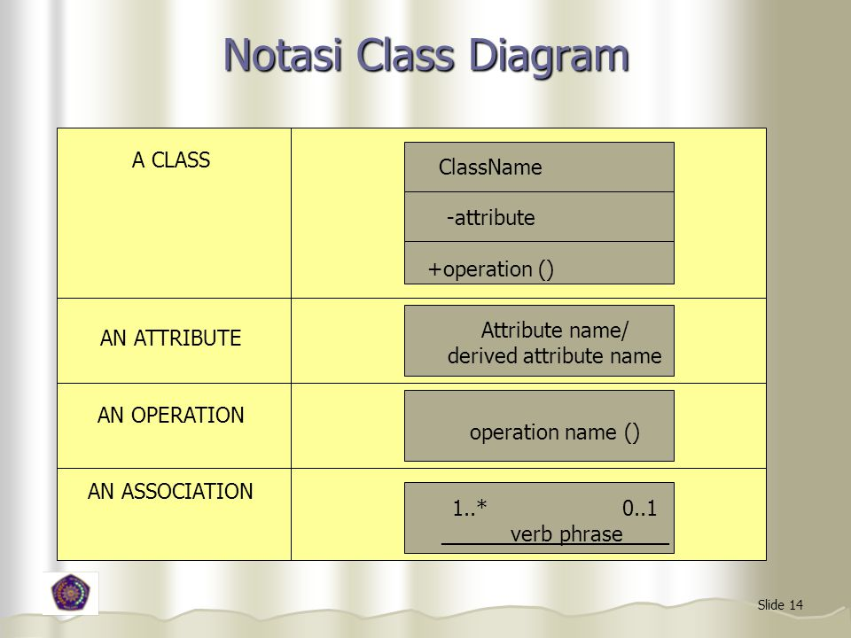 Slide 14 Notasi Class Diagram A CLASS AN ATTRIBUTE AN OPERATION AN ASSOCIATION ClassName -attribute +operation () Attribute name/ derived attribute name operation name () 1..*0..1 ______verb phrase____