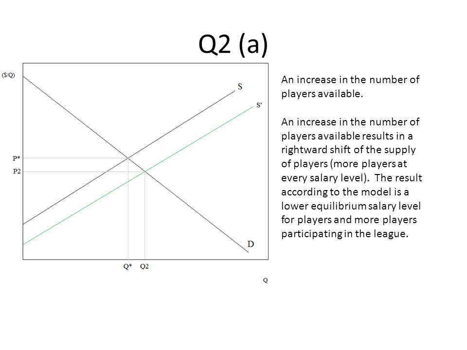 Q2 (a) An increase in the number of players available.