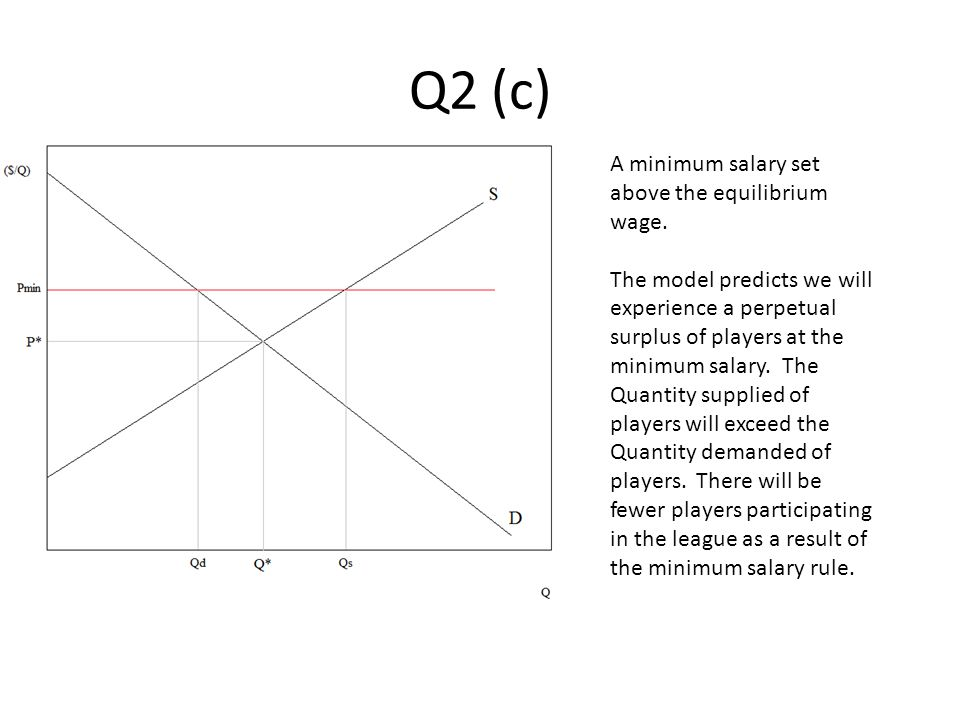 Q2 (c) A minimum salary set above the equilibrium wage. The model predicts we will experience a perpetual surplus of players at the minimum salary. Th