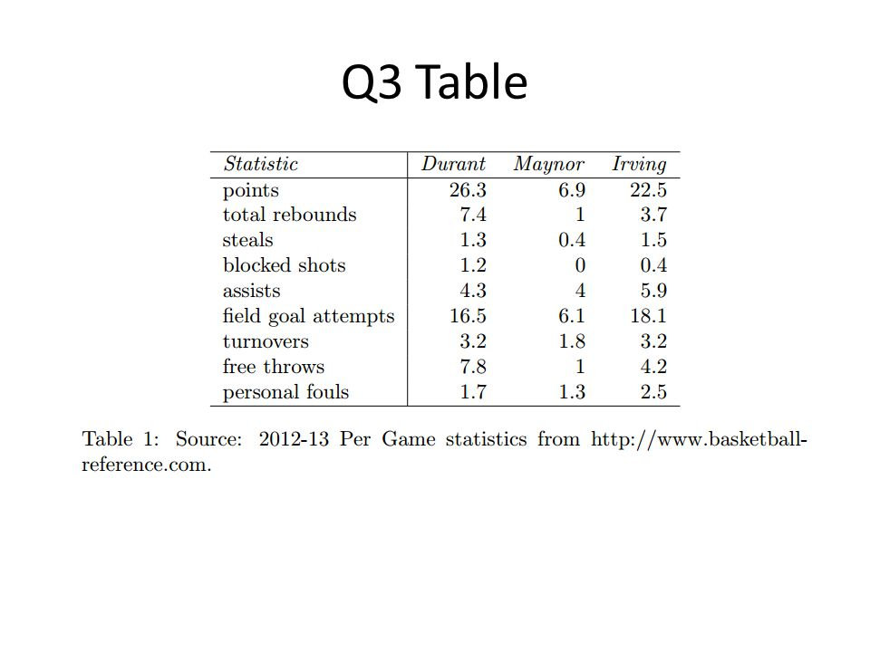 Q3 Table