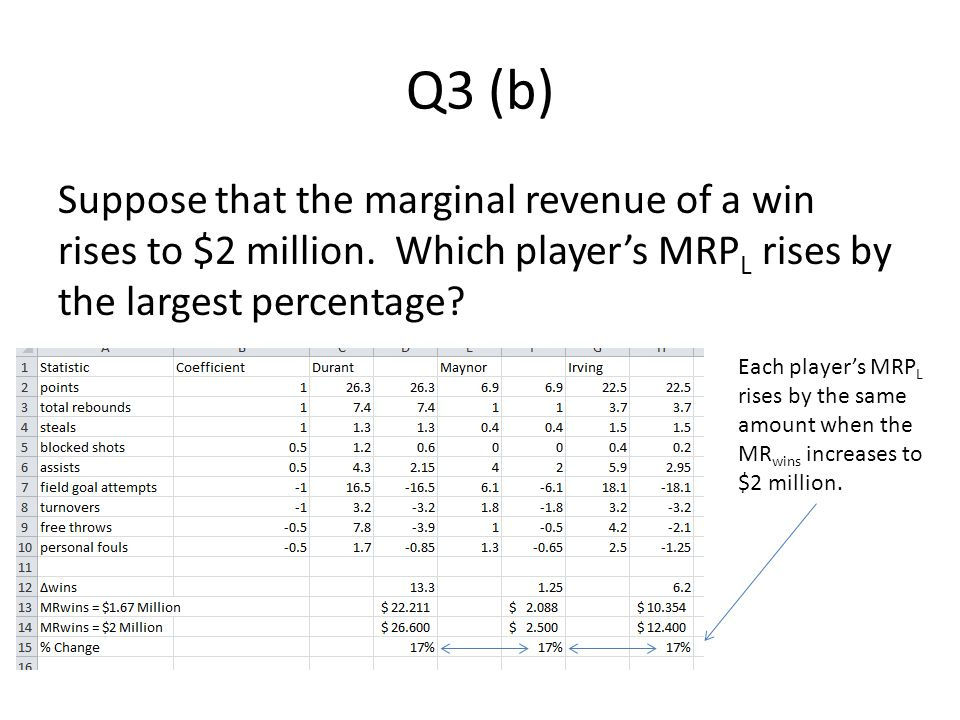 Q3 (b) Suppose that the marginal revenue of a win rises to $2 million.