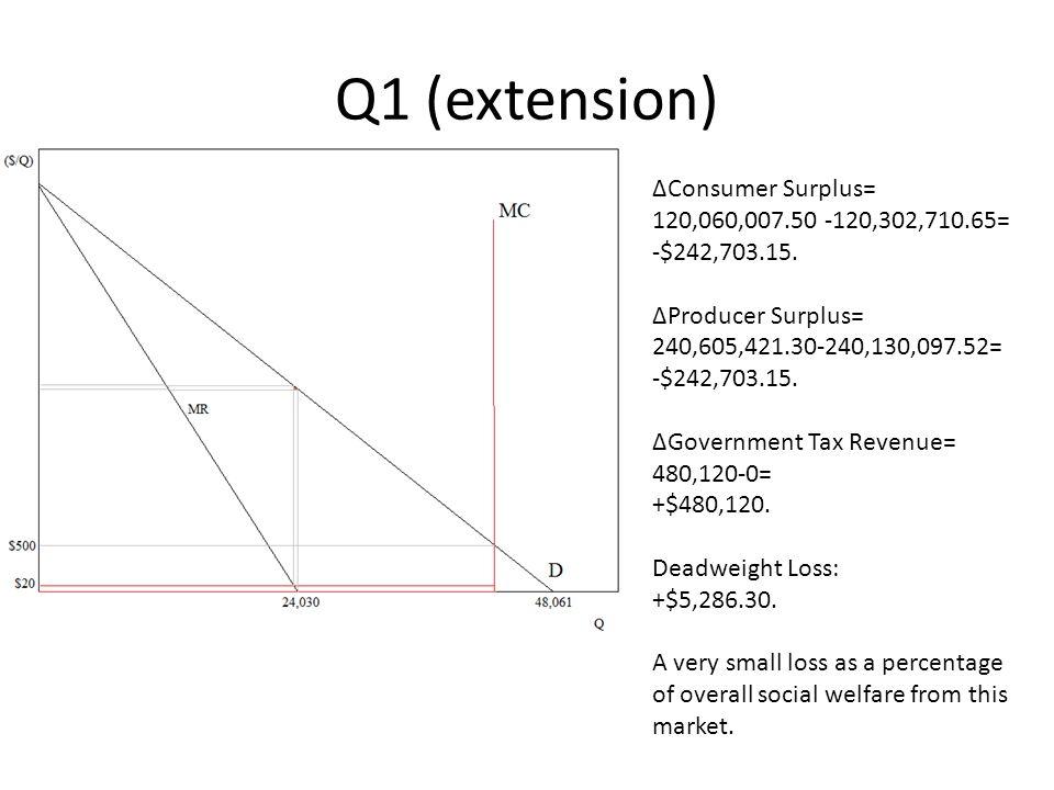 Q1 (extension) ΔConsumer Surplus= 120,060,007.50 -120,302,710.65= -$242,703.15. ΔProducer Surplus= 240,605,421.30-240,130,097.52= -$242,703.15. ΔGover