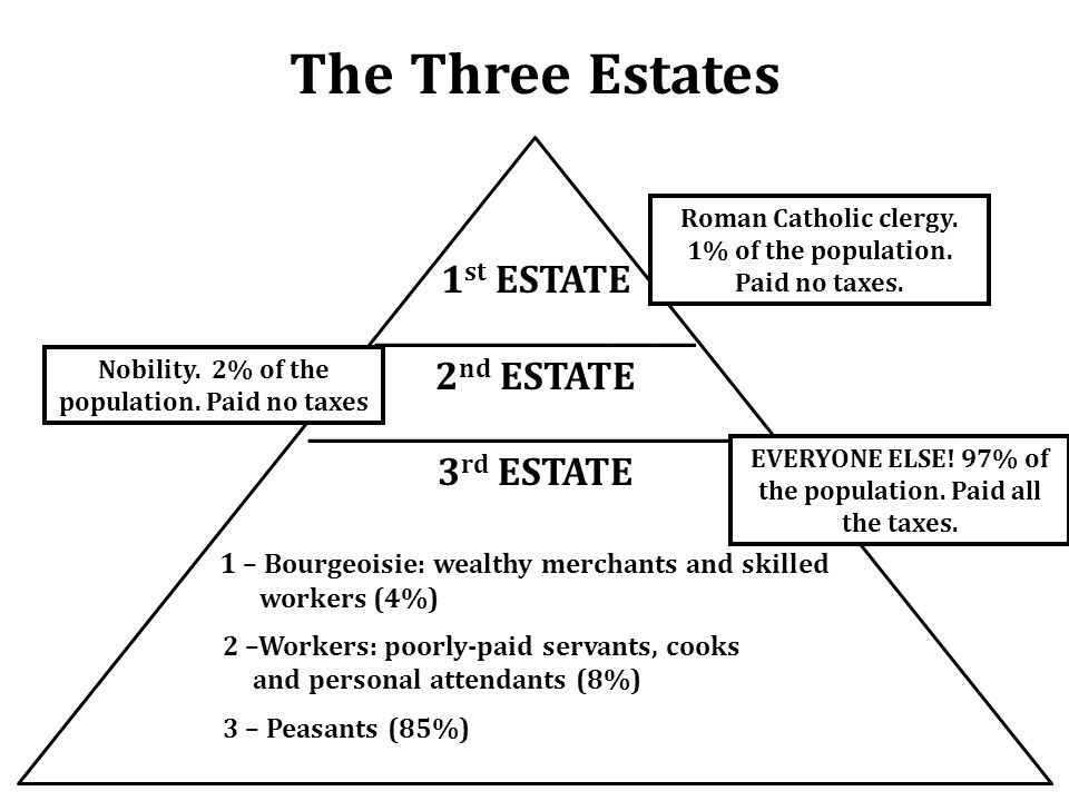 The Three Estates 1 st ESTATE ______________________ 2 nd ESTATE _______________________________ 3 rd ESTATE 1 – Bourgeoisie: wealthy merchants and skilled workers (4%) 2 –Workers: poorly-paid servants, cooks and personal attendants (8%) 3 – Peasants (85%) EVERYONE ELSE.