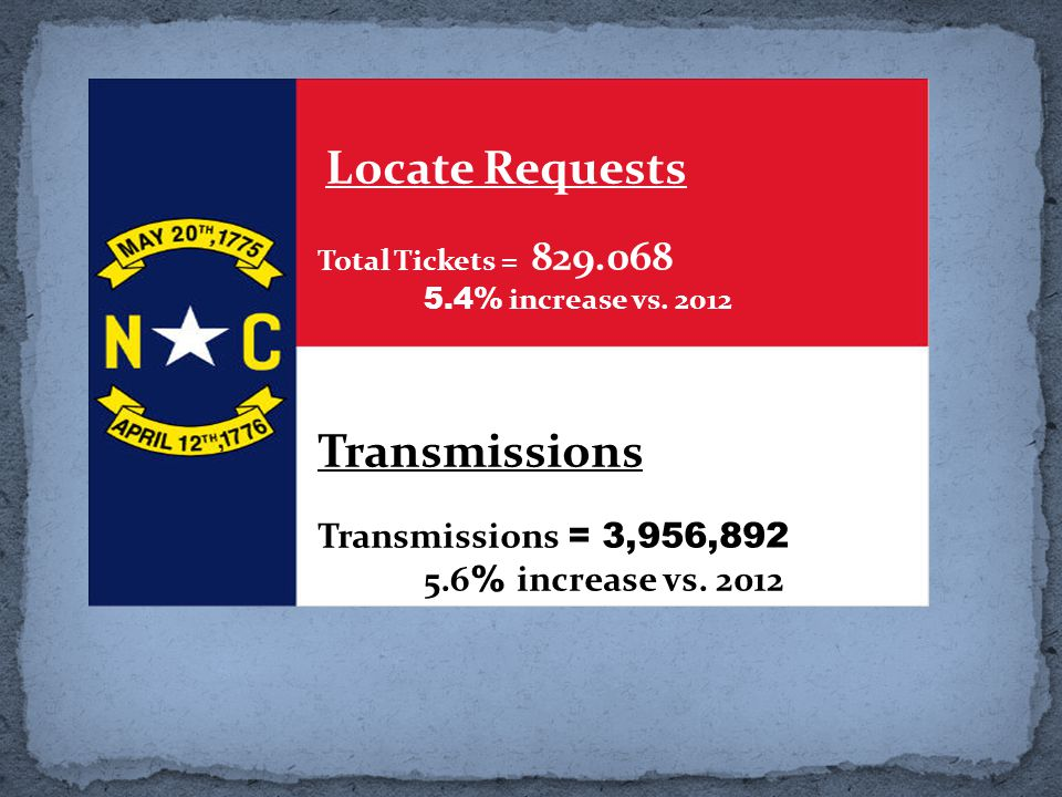 Locate Requests Total Tickets = 829.068 5.4% increase vs.