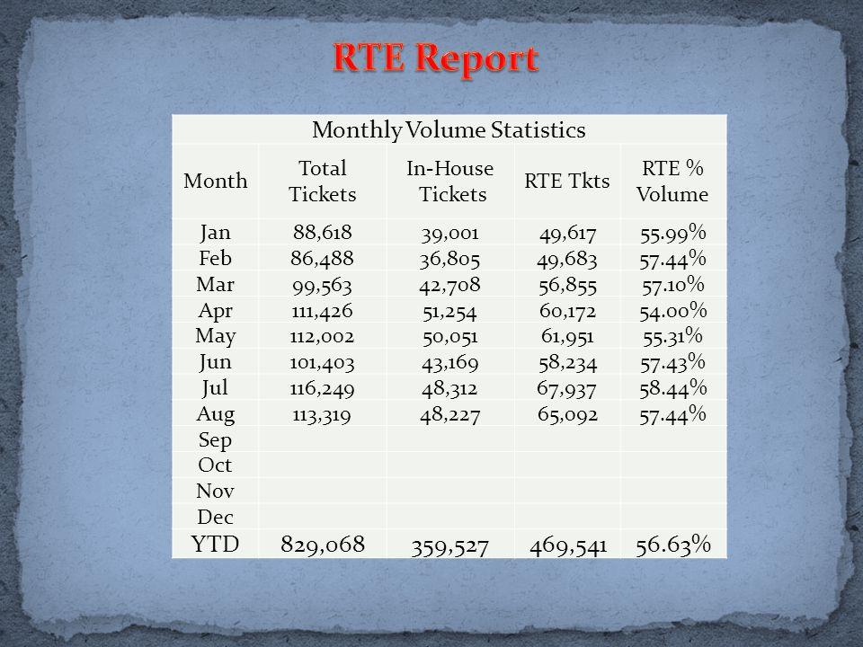 Monthly Volume Statistics Month Total Tickets In-House Tickets RTE Tkts RTE % Volume Jan88,61839,00149,61755.99% Feb86,48836,80549,68357.44% Mar99,56342,70856,85557.10% Apr111,42651,25460,17254.00% May112,00250,05161,95155.31% Jun101,40343,16958,23457.43% Jul116,24948,31267,93758.44% Aug113,31948,22765,09257.44% Sep Oct Nov Dec YTD829,068359,527469,54156.63%