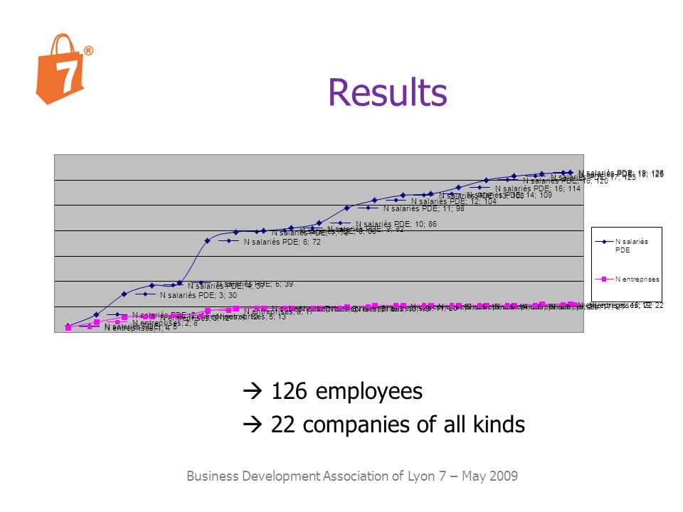 Results Business Development Association of Lyon 7 – May 2009 126 employees 22 companies of all kinds