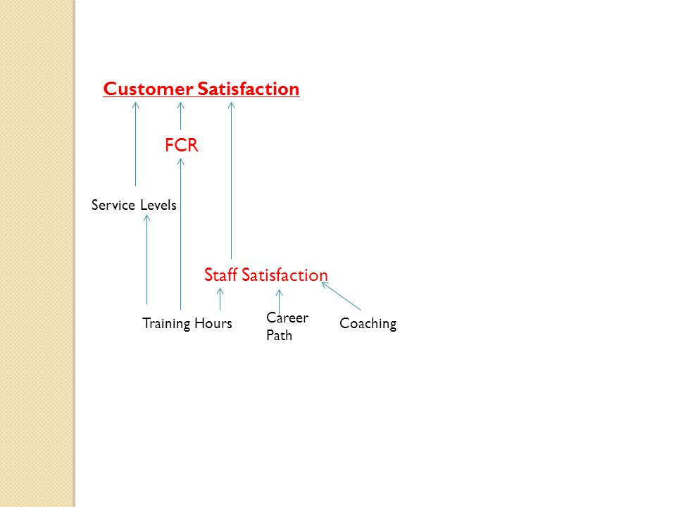 Customer Satisfaction FCR Staff Satisfaction Service Levels Training Hours Career Path Coaching