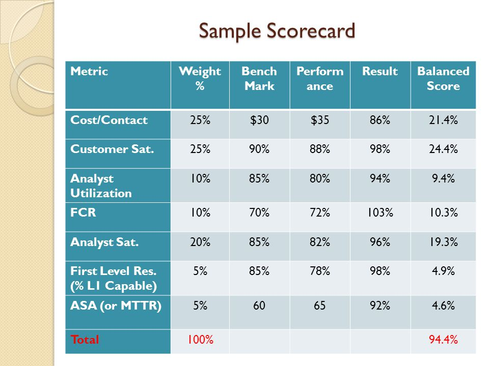 Sample Scorecard MetricWeight % Bench Mark Perform ance ResultBalanced Score Cost/Contact25%$30$3586%21.4% Customer Sat.25%90%88%98%24.4% Analyst Util