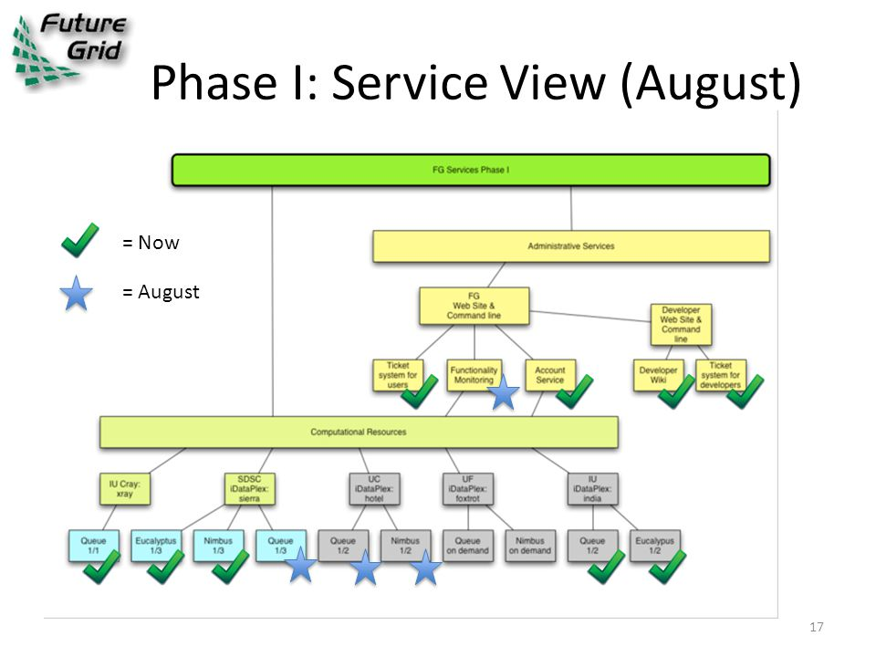 Phase I: Service View (August) = Now = August 17