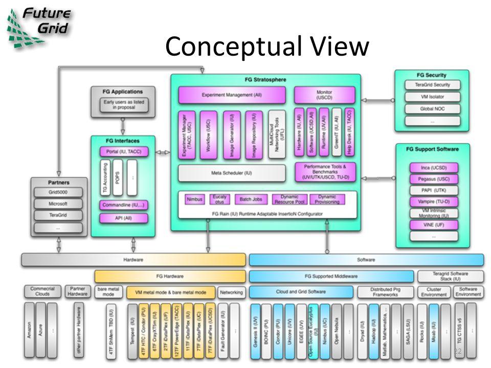 Conceptual View 22