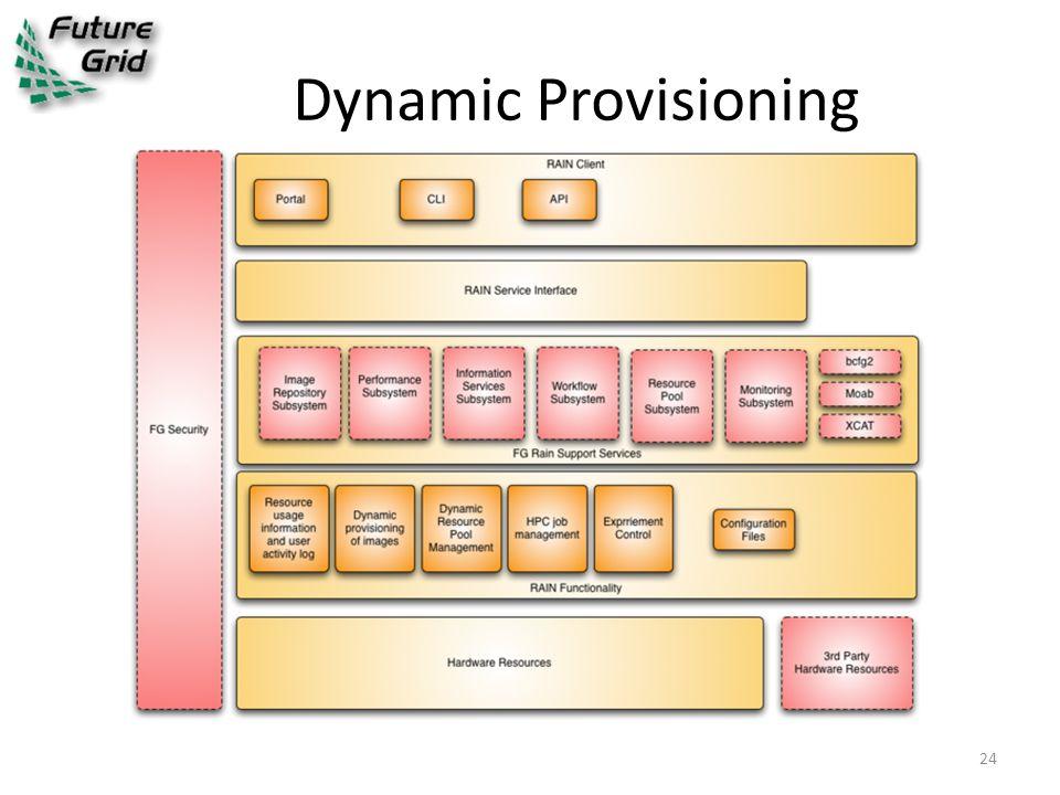 Dynamic Provisioning 24