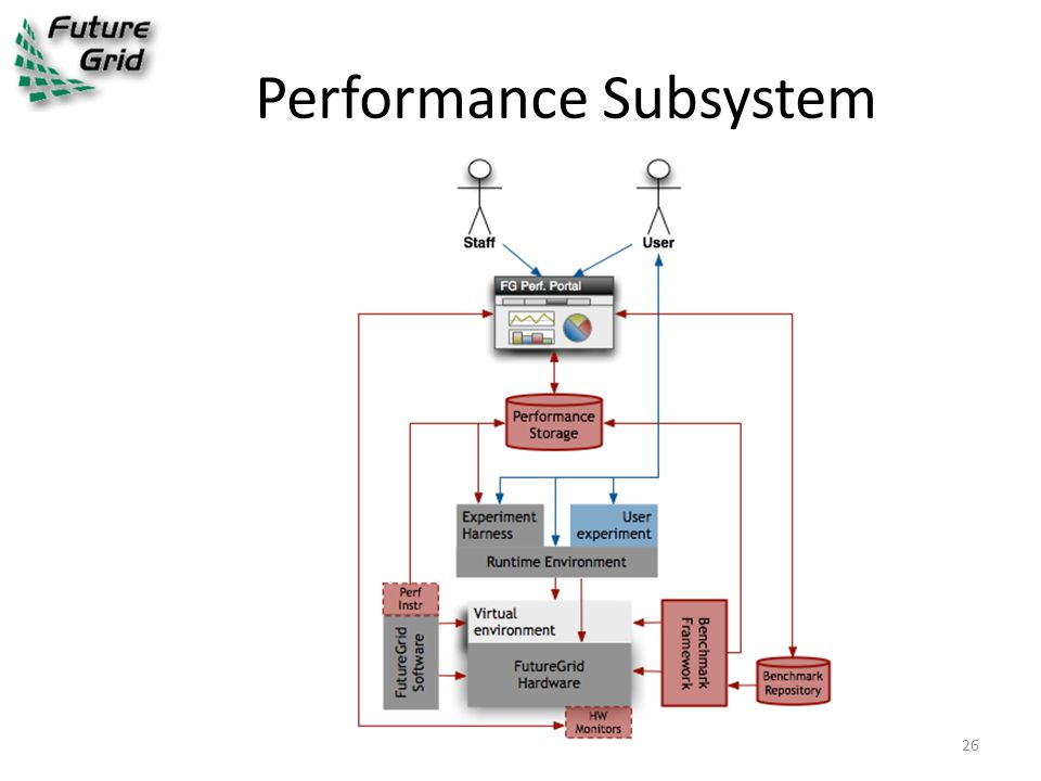 Performance Subsystem 26