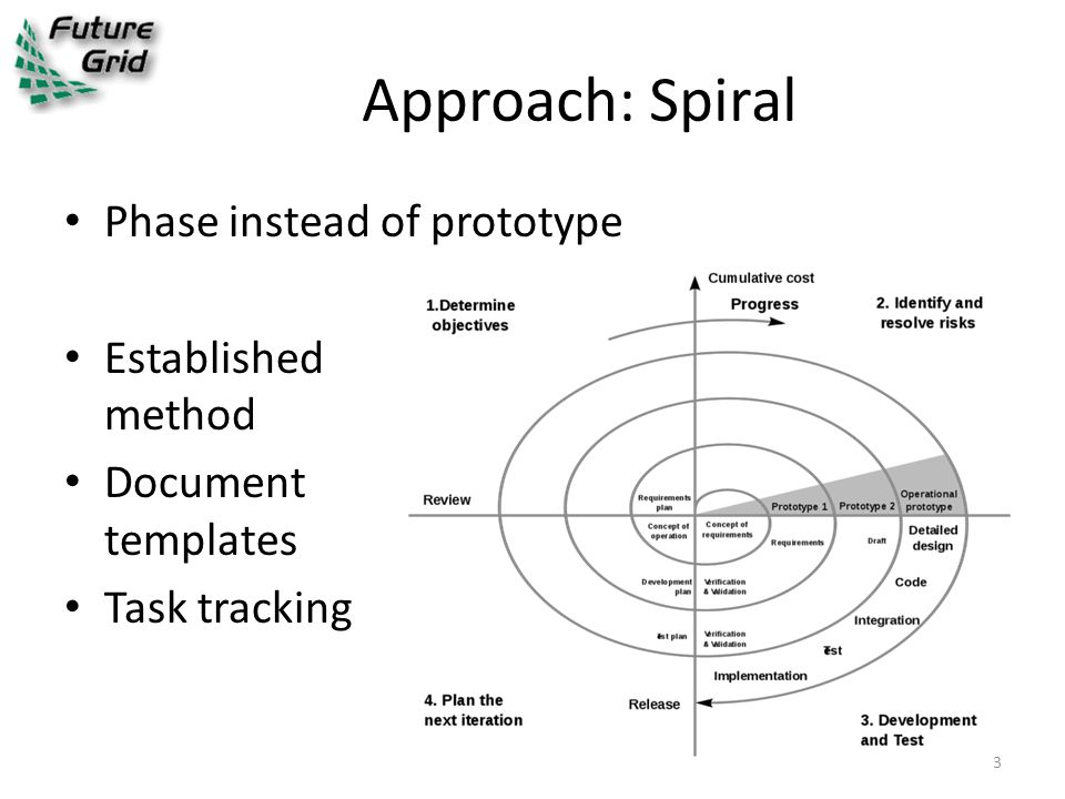 Approach: Spiral Phase instead of prototype Established method Document templates Task tracking 3