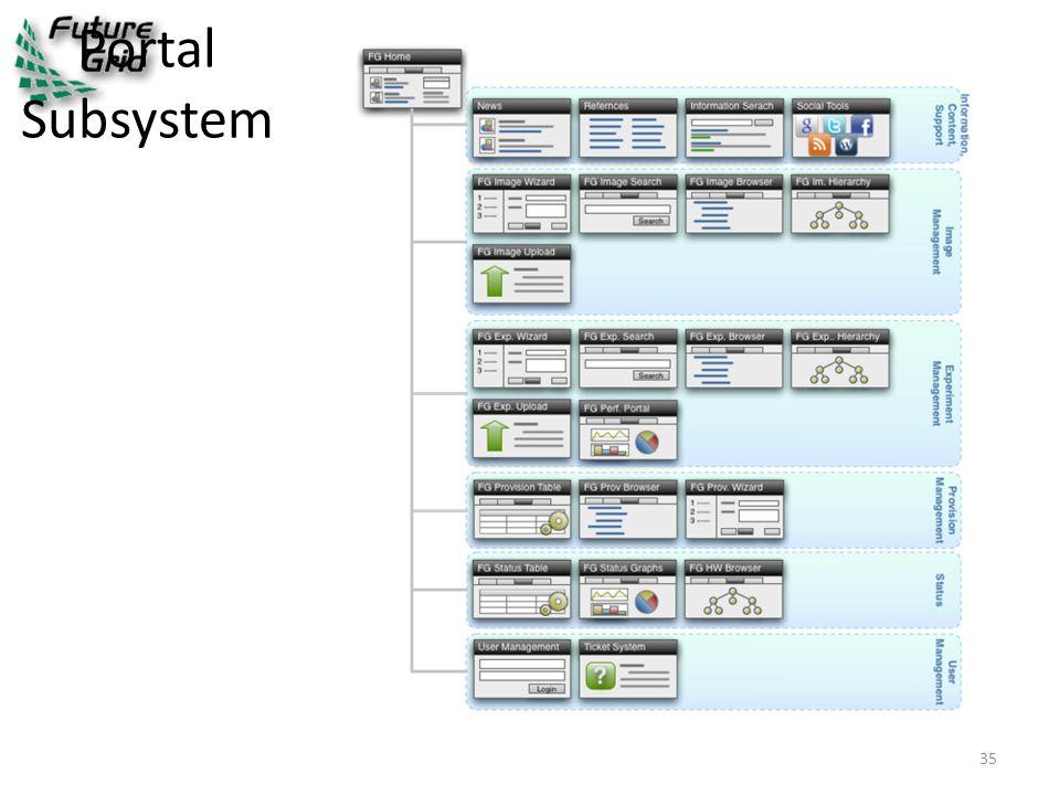 Portal Subsystem 35