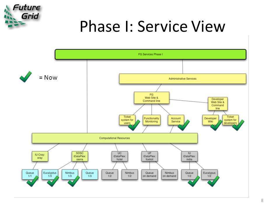 Current - Performance Monitoring http://www.futuregrid.org/status HPCC metrics HPCC metrics (history) Automated benchmarking (HPCC) Global NOC Network Monitoring 29