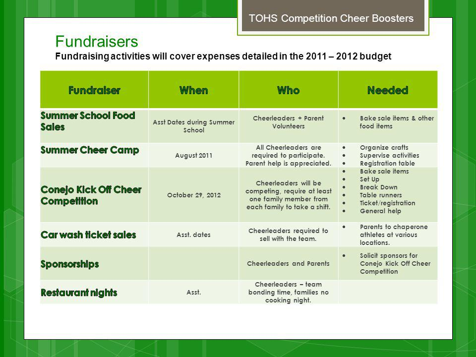 Fundraisers Fundraising activities will cover expenses detailed in the 2011 – 2012 budget TOHS Competition Cheer Boosters Asst Dates during Summer School Cheerleaders + Parent Volunteers Bake sale items & other food items August 2011 All Cheerleaders are required to participate.