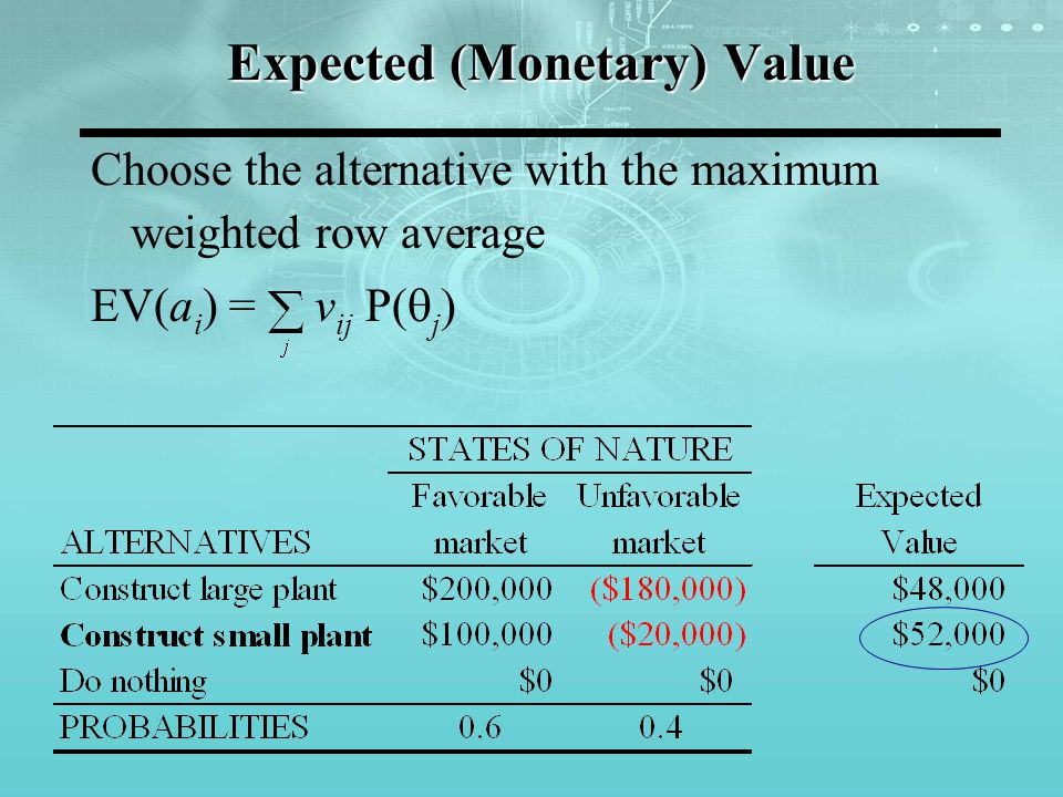 Expected (Monetary) Value Choose the alternative with the maximum weighted row average EV(a i ) = v ij P( j )