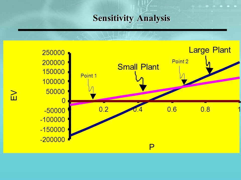 Sensitivity Analysis -200000 -150000 -100000 -50000 0 50000 100000 150000 200000 250000 00.20.40.60.81 P EV Point 1 Small Plant Large Plant Point 2