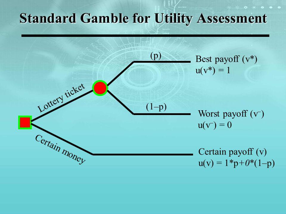 Standard Gamble for Utility Assessment Best payoff (v*) u(v*) = 1 Worst payoff (v – ) u(v – ) = 0 Certain payoff (v) u(v) = 1*p+0*(1–p) (p) (1–p) Lott