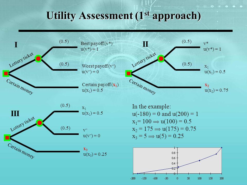 Utility Assessment (1 st approach) v* u(v*) = 1 x 1 u(x 1 ) = 0.5 x 2 u(x 2 ) = 0.75 (0.5) Lottery ticket Certain money Best payoff (v*) u(v*) = 1 Wor