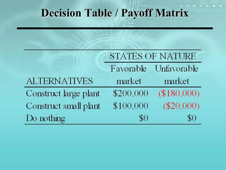 Maximax Choose the alternative with the maximum optimistic level o k = {o i } = { {v ij }}