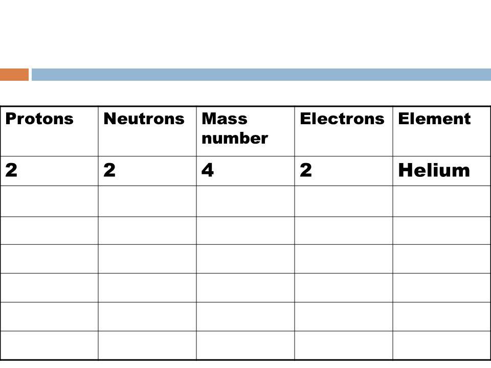 ProtonsNeutronsMass number ElectronsElement 2242Helium