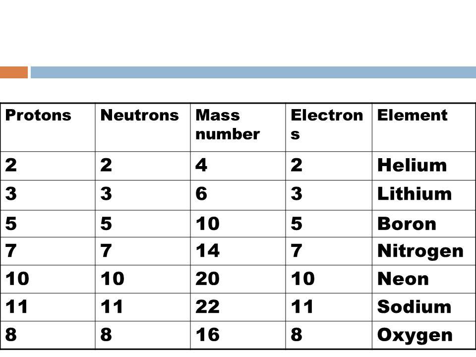 ProtonsNeutronsMass number Electron s Element 2242Helium 3363Lithium 55105Boron 77147Nitrogen 10 2010Neon 11 2211Sodium 88168Oxygen