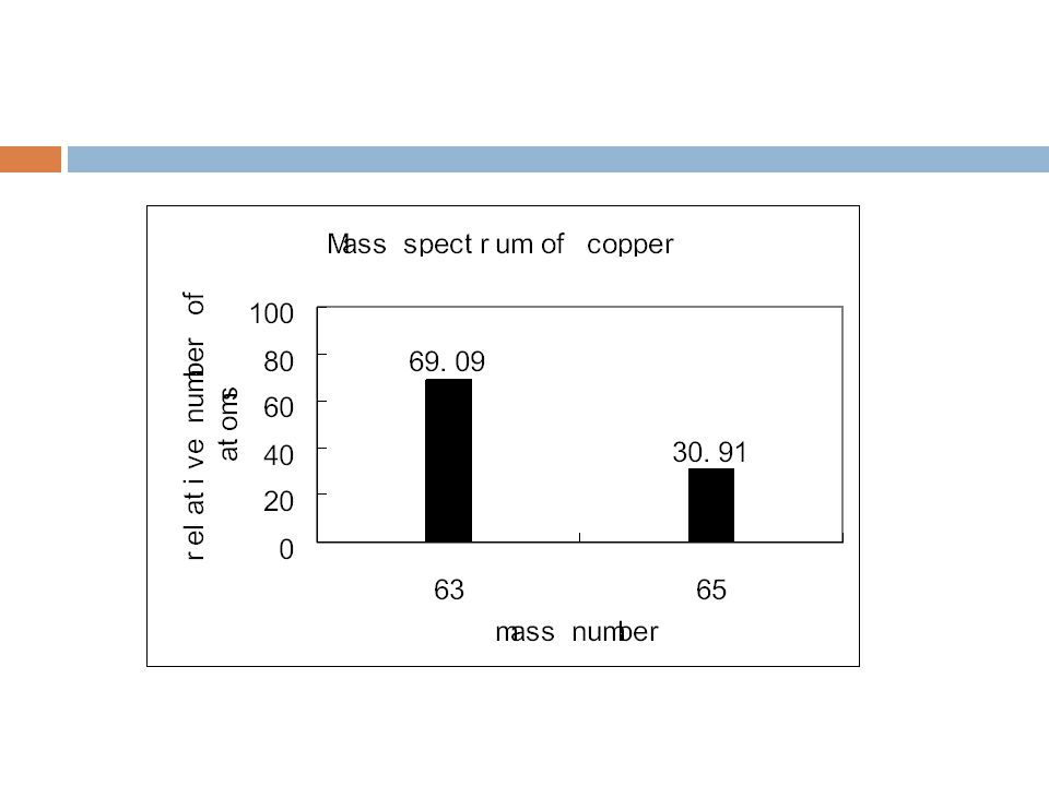Copper has two naturally occurring isotopes.
