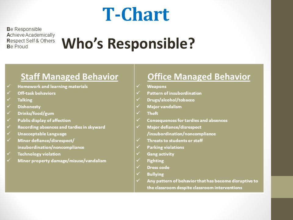 T-Chart Staff Managed Behavior Homework and learning materials Off-task behaviors Talking Dishonesty Drinks/food/gum Public display of affection Recor