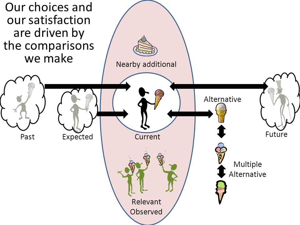 Behavioral Economics Concepts PastExpected Future Alternative Nearby additional Relevant Observed Current Multiple Alternative Hedonic Adaptation Placebo Effect; Stereotypes Peer Effects; Relative Standing Endogenous Determination of Time Preference Anchoring; Paradox of Choice Loss Aversion; Endowment Effect; Status Quo Bias Availability Effects