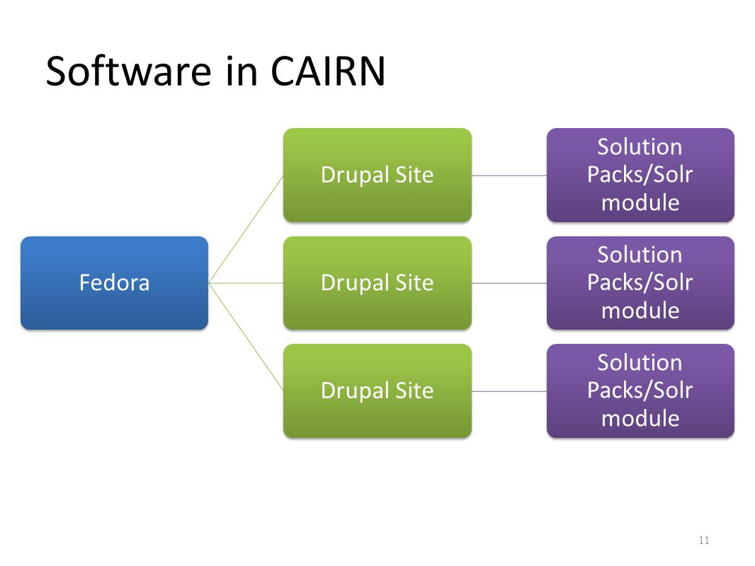 FedoraDrupal Site Solution Packs/Solr module Drupal Site Solution Packs/Solr module Drupal Site Solution Packs/Solr module 11 Software in CAIRN
